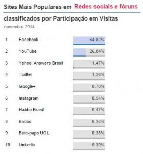sites mais populares - grafico 1