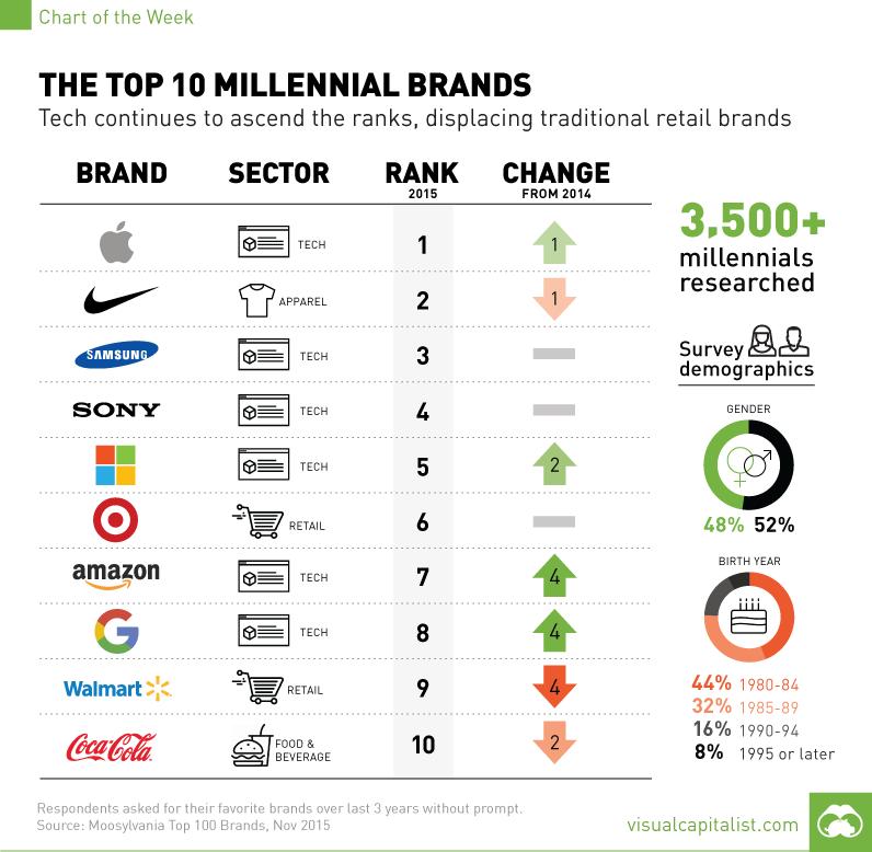 millennial-brand-survey-chart (1)